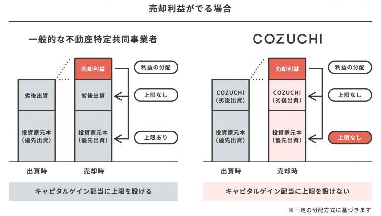 COZUCHI:キャピタルゲイン配当に上限なし